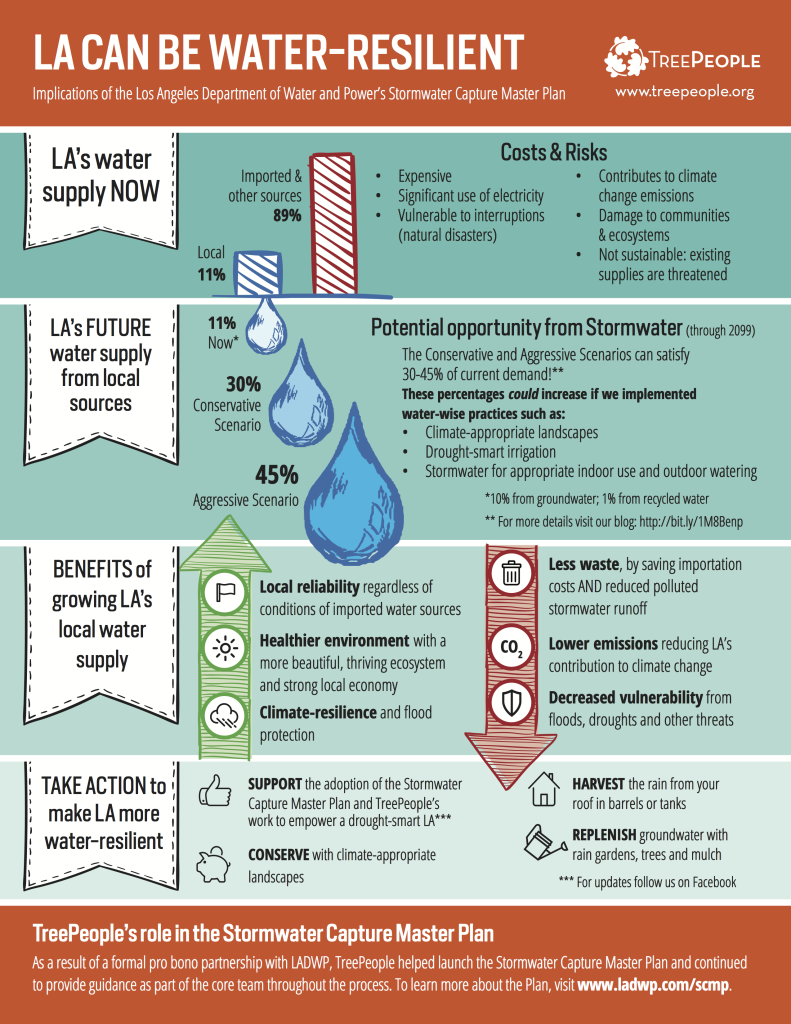 Stormwater-Infographic-6-19